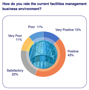 Confidence levels in facilities management sector