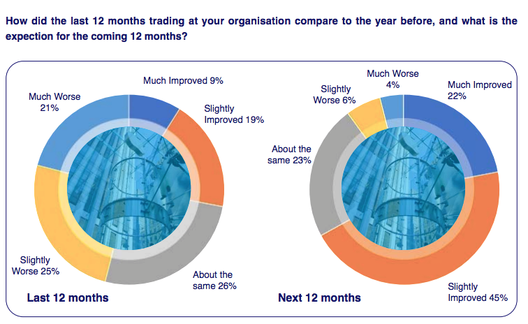 Graph showing business confidence in FM